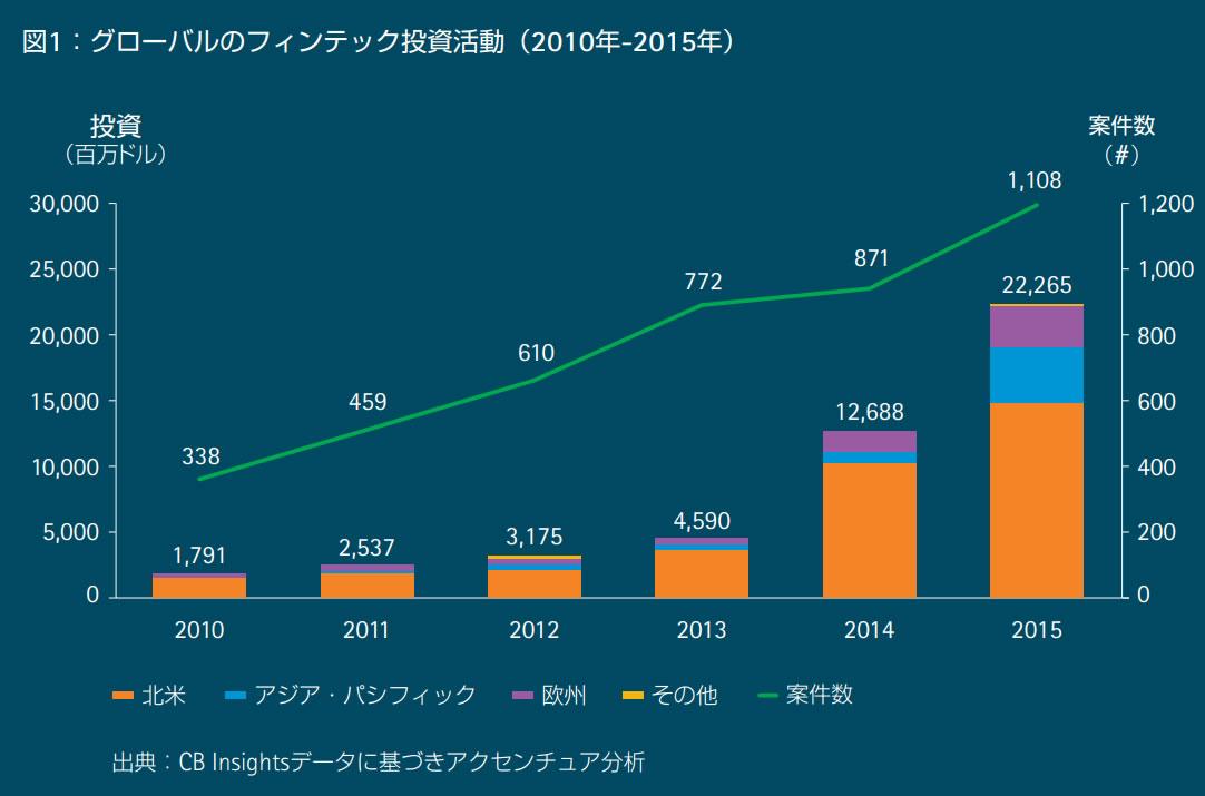 グローバルのフィンテック投資活動