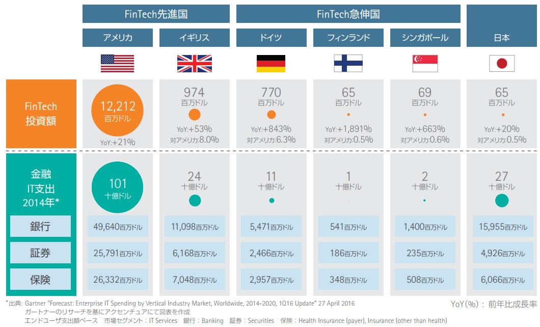 FinTech先進国との比較 - 金融IT支出